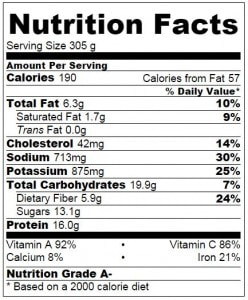 Turkey Spaghetti Sauce Nutrition Facts