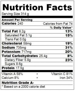 Turkey Cabbage Rolls - Nutrition Facts